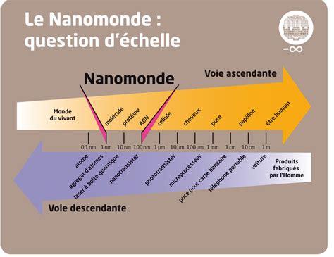 le nanomonde question dechelle presse pinterest