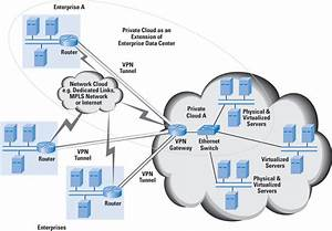 Cloud Computing - A Primer