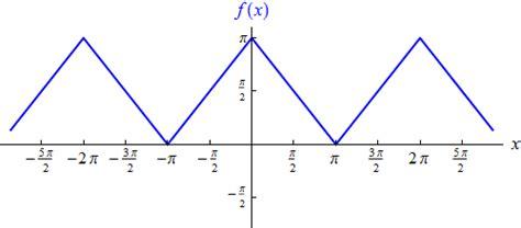 fourierreihen mathematische hintergruende