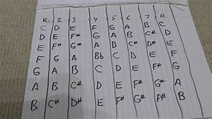 Guitar Fretboard Music Theory Memorize Sharp Notes In Each
