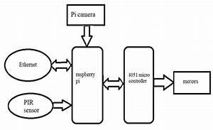 Python Based Spy Robot Controlled Over Ethernet Using