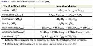 Molare Enthalpie Berechnen : thermochemistry heat and energy changes ~ Themetempest.com Abrechnung