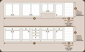 Dimension Standard Meuble Cuisine : hauteur standard meuble de cuisine 7 id es de d coration int rieure french decor ~ Teatrodelosmanantiales.com Idées de Décoration