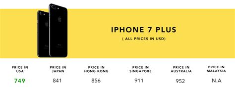 iphone prices in usa pre order your iphone 7 from usa here shopandbox
