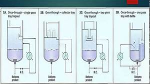 Part 1- Thermosyphon Reboilers Working Principle In Hindi