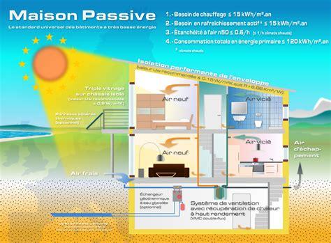 construire une maison passive pourquoi et à quel prix