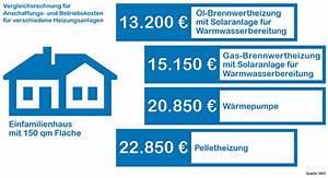 Kosten Neue öl Brennwertheizung : fip informiert heizsysteme im vergleich ~ Michelbontemps.com Haus und Dekorationen