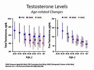 Testosterone Levels By Age Chart Ex 99 1 2 V328279 Ex99 1 Htm Exhibit 99 1
