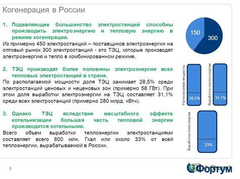 Состояние теплоэнергетики в России . Контентплатформа