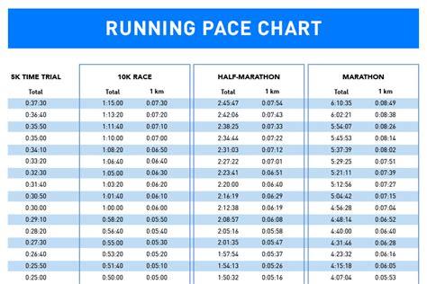 train    run  pace chart