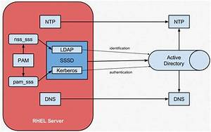 Linux Authentication With Active Directory