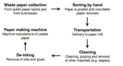 chart  shows  process  waste paper recycling