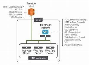 Load Balancing On Aws  Know Your Options