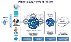 Patient Engagement and Empowerment