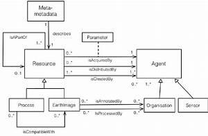 Domain Model For Earth Observation  Uml Class Diagram