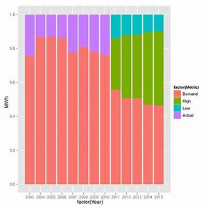 R Quick Help Creating A Stacked Bar Chart Ggplot2