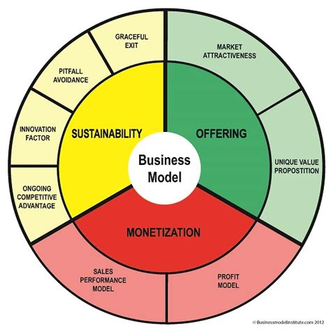 what is a business model business model wheel business model institute