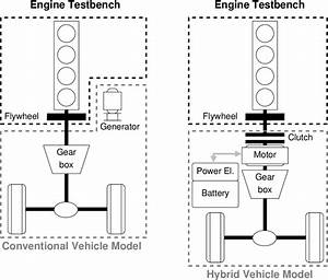 Powertrains Investigated  Conventional  Non