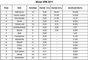 Ss Berechnen : mister zfb wahl 2011 ~ Themetempest.com Abrechnung