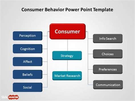 consumer behavior powerpoint