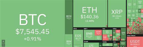 Курс bitcoin (btc) / us dollar (usd). Le cours Bitcoin BTC remonte à 7580 dollars - ConseilsCrypto.com