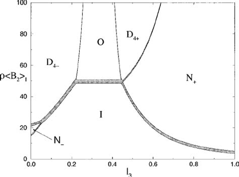 Cross Section The Phase Diagram Along Symmetry Line