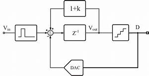 Conceptual Block Diagram Of Algorithmic Converter  The