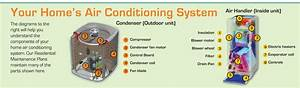 Ac Repair Contractor  U0026 Air Conditioner Repair Orlando