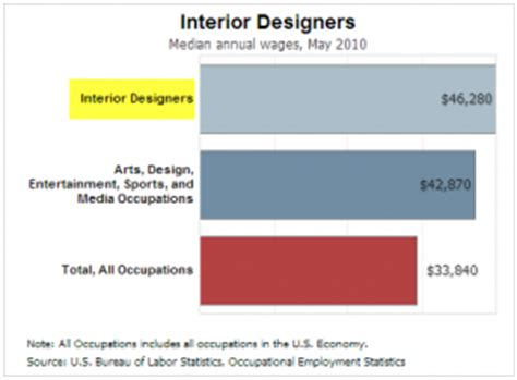 Interior Decorator Salary Per Year by Exceptional Interior Designers Salary 7 Interior Designer