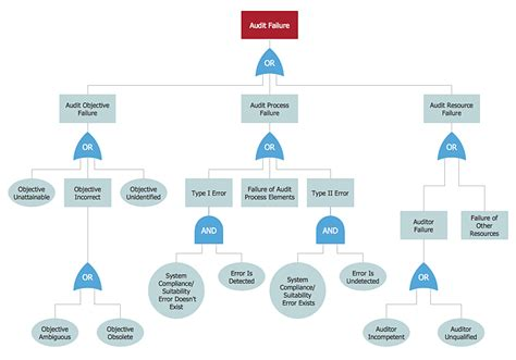fault tree analysis template audit failure fault tree analysis diagram fault tree analysis software design elements