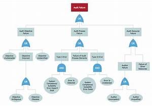 Fault Tree Analysis Diagrams