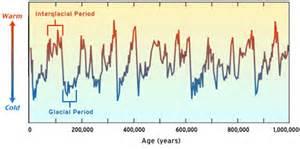 Cold environments - Distribution