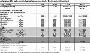 übergewicht Bei Kindern Berechnen : bergewicht adipositas bei kindern und jugendlichen ~ Themetempest.com Abrechnung