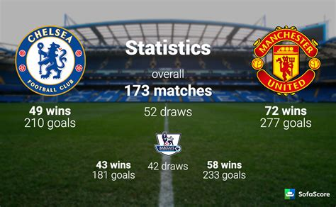 Chelsea vs Manchester United – Match preview & Live stream ...