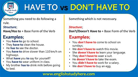 Have To Vs Don't Have To  English Study Here