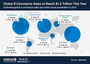 Chart: Global E-Commerce Sales to Reach $1.2 Trillion This ...
