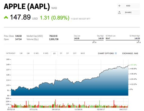Apple climbs to an all-time high ahead of earnings ...