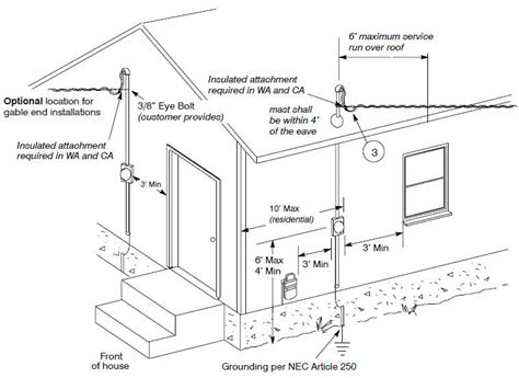 Electrical Service Entrance Wiring Diagram by Electrical Grounding System Design Wiring Diagram And