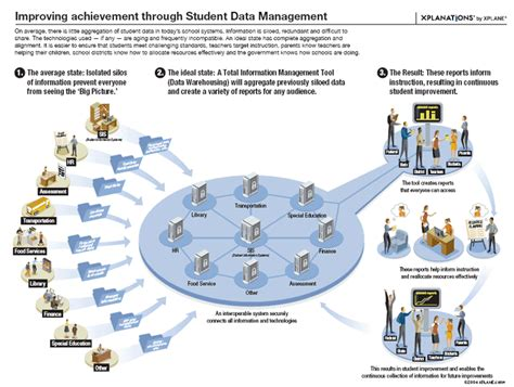 Student Information System Wikipedia
