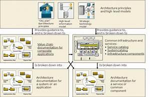 4 Plus 1 View Model - Km  Software Development