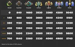 New Ranked Matchmaking System Updated Medals DotA2