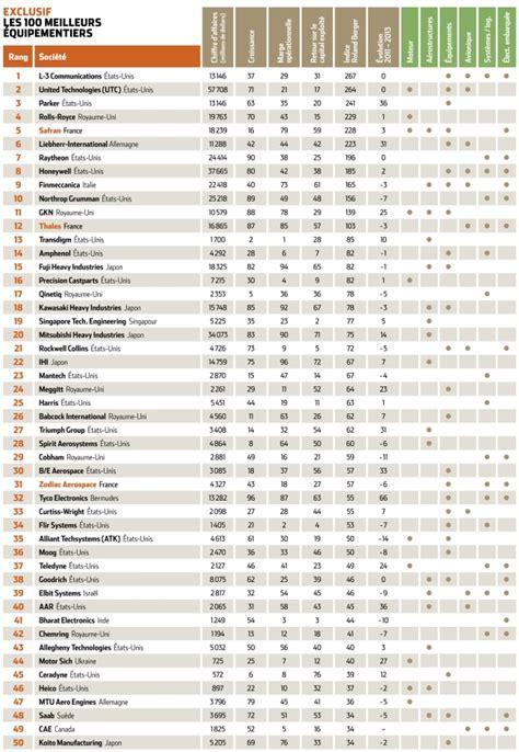 classement mondial cuisine classement des équipementiers aéronautiques 1 2 l