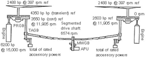 how does the v 22 osprey make a forced landing  quora Bird Diagram