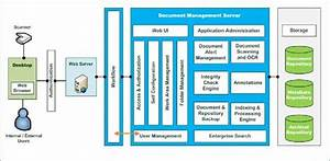 workflow diagram for document management system image With document management system architecture