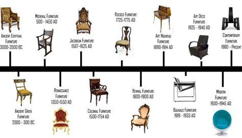 histoire de la chaise les évolutions du design mobilier