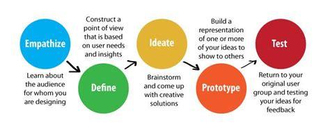 stanford design thinking dschool stanford design thinking rubric betterlesson
