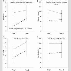 Mean Reading Comprehension Raw Scores (a), Reading Comprehension  Download Scientific Diagram