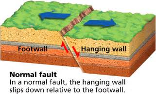 Normal Fault Definition Science