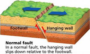 Normal Fault Picture