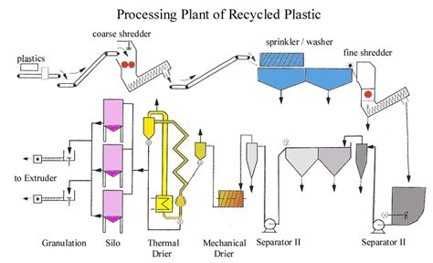 Diagram Of Plastic by Plastic Recycling
